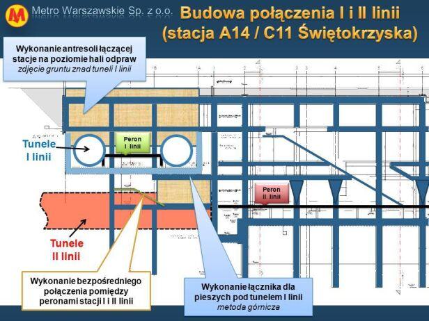 Łącznik I i II linii metra Metro Warszawskie